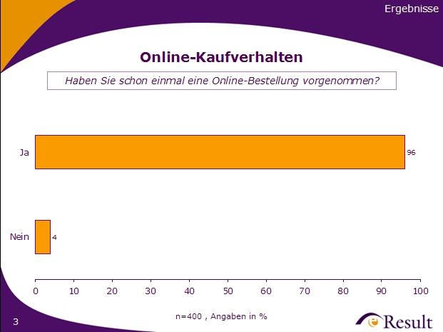 Ergebnis: Online Kaufverhalten