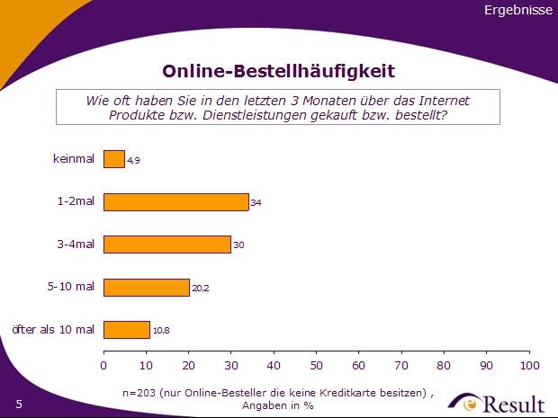 Ergebnis: Online Bestellhäufigkeit