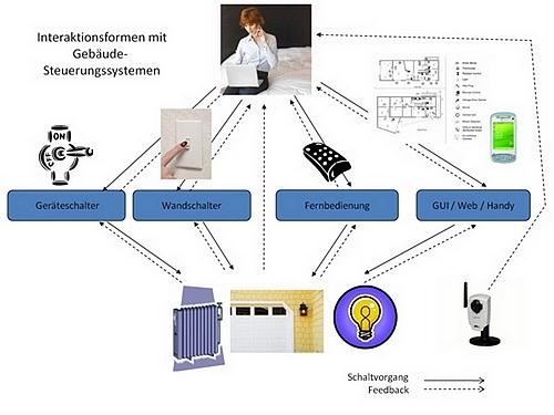 Interaktionsformen mit Gebäudesteuerungssystemen