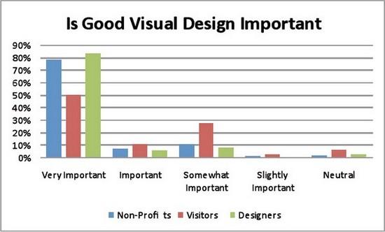 Bild 2: Ist eine gutes visuelles Bild wichtig?