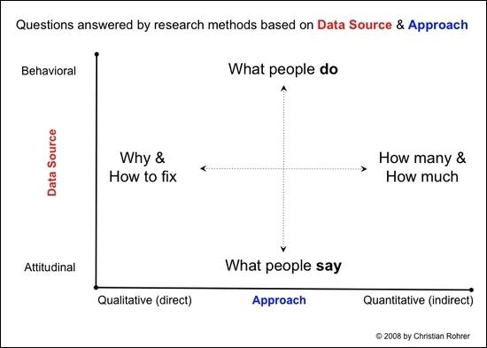 2-D Matirx: Art der Datenerhebung vs. Methodenansatz