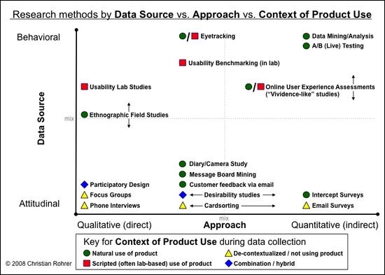 3-D Matirx: Art der Datenerhebung vs. Methodenansatz vs. Kontext der Produktnutzung