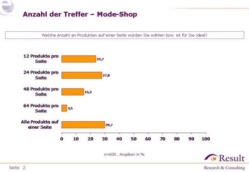 Mode-Shops - präferierte Anzahl an Artikel auf Listen