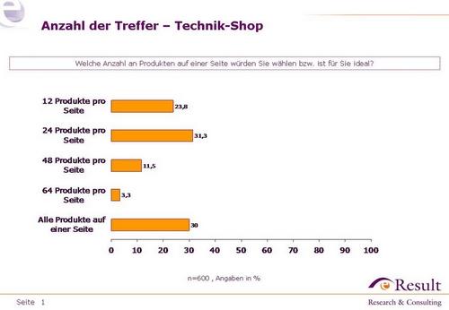 Technik-Shops - präferierte Anzahl an Artikeln auf Listen