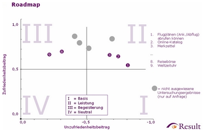 Roadmap - Neuartige Funktionen (kl)