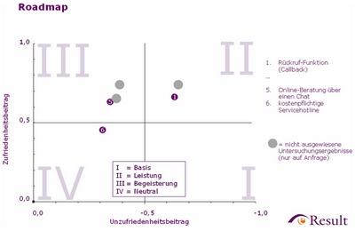 Roadmap - Funktionen und Services zur Beratung/Hilfe