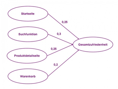 Regressionsanalyse