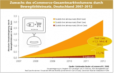 chart_ecommerce_umsatzplus1