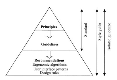 types-of-guidelines