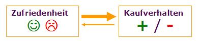 Vereinfachte Darstellung des Zusammenspiels von Zufriedenheit und Kaufverhalten