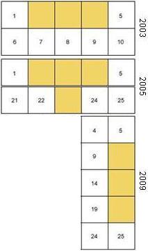 Erwartete Platzierung von Werbung 2003, 2005 und 2009