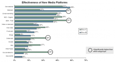 Effectivenes of New Media Platforms