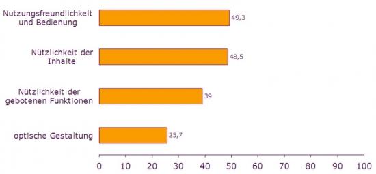 Optimierungspotenziale aus Nutzersicht (n=136 Nutzer/-innen, Angaben in %)