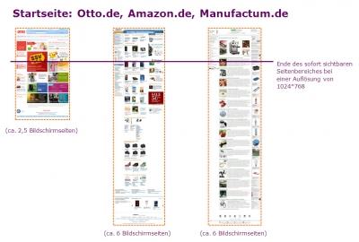 Sichtbare und nicht sofort sichtbare Seitenbereiche der Startseiten Otto.de, Amazon.de und Manufactum.de