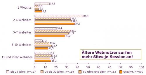 Vergleich zwischen drei Altersgruppen: Anzahl genutzter Sites pro Surfsession