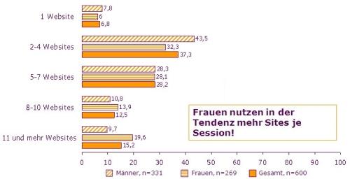 Vergleich zwischen Frauen und Männern: Anzahl genutzter Sites pro Surfsession