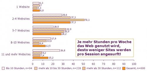 Vergleich in Abhängigkeit von der durschnittlichen Webnutzungsdauer pro Woche: Anzahl genutzter Sites pro Surfsession