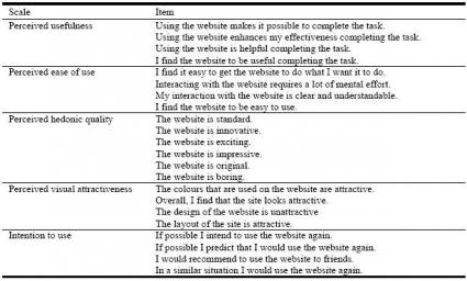 Dimensionen der User Experience und Nutzungsintension mit den dazugehörigen Items