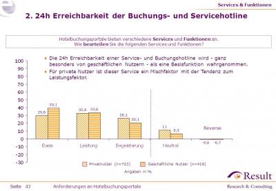 Erwartung einer 24h erreichbaren Buchungs- und Servicehotline nach Nutzern unterschieden