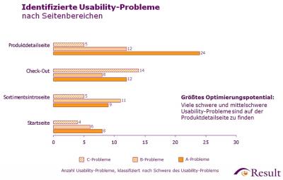 Usability-Probleme nach Seitenbereichen eines Onlineshops