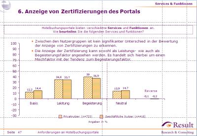 Anzeige von Zertifikaten auf Hotelportalen nach Nutzern unterschieden