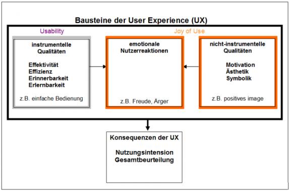 User Experience Bausteine
