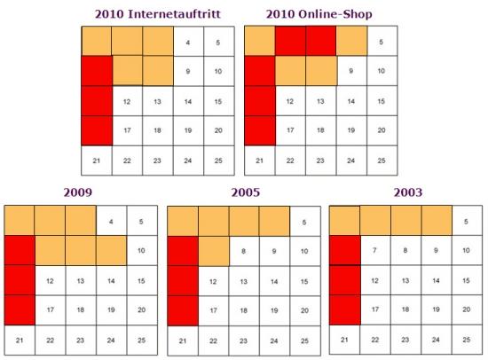 Erwartete Platzierung der Navigationsleiste 2003-2010