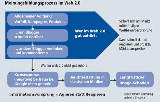 Die Bedeutung des Web 2.0 macht eine genaue Beobachtung und auch Beteiligung notwendig.