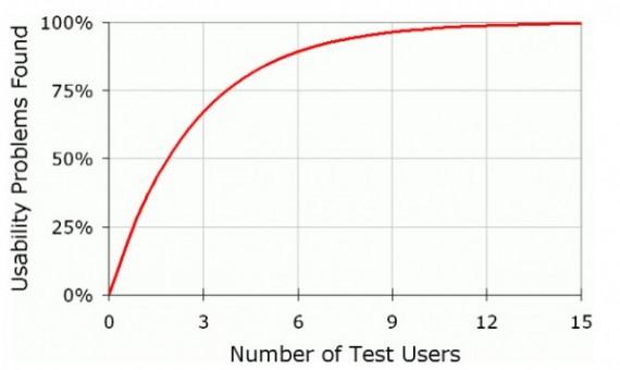 Zusammenhang: Anzahl von Testpersonen und Anteil identifizierter Usability-Probleme