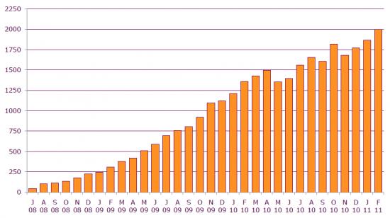 RSS-Feed-Abonnenten von Juli 2008 bis März 2011 - Durchschnitt pro Tag