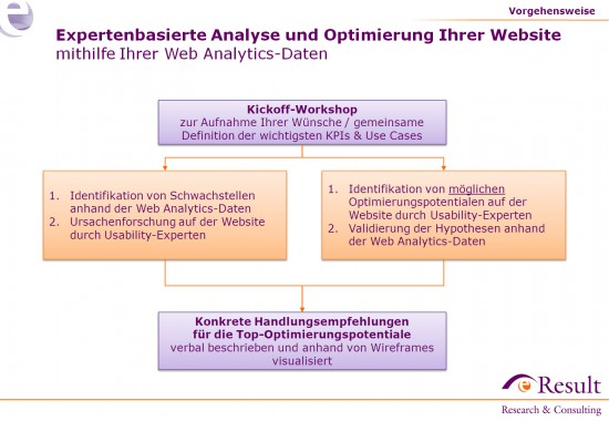 Web Analytics eResult