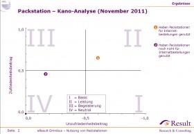 eResult Omnibus Packstationen Kano-Analyse Nov2011