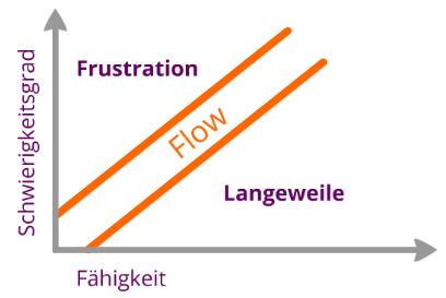 Flow-Zone