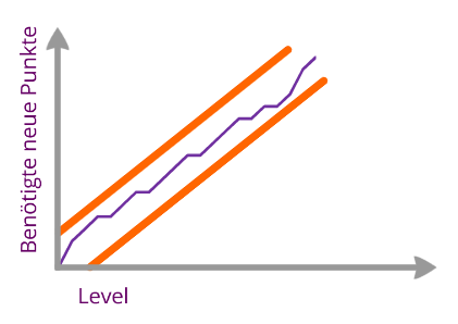 Levelkurve des Projekts