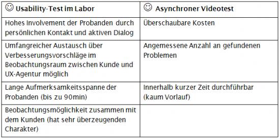 Die wichtigsten Merkmale von Labor- und Videotest.