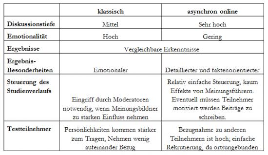 Fokusgruppen, klassisch, asynchron Vergleichstabelle