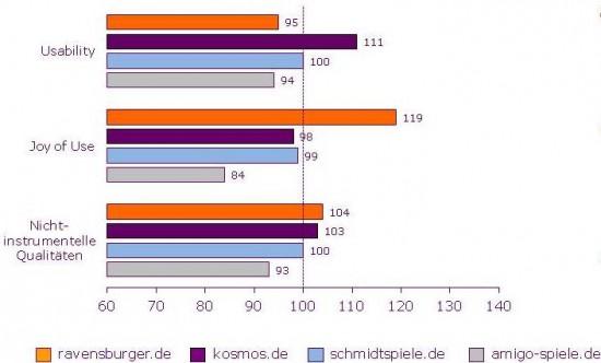 Ergebnisse der Bewertung auf den Dimensionen Usability, Joy of Use und Nicht-instrumentelle Qualitäten.