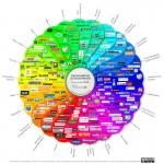 Conversations in social media