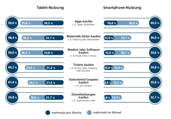 Kaufverhalten Tablet