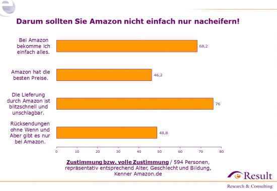 Ansichten zu Amazon.de – viel Zustimmung zu zentralen Erfolgsfaktoren