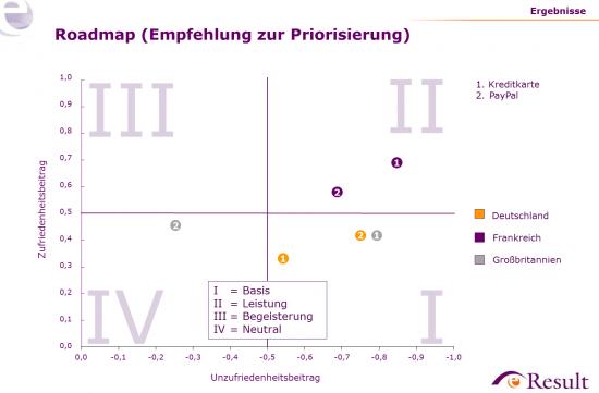 Befragungsergebnisse (KANO-Analyse) für ausgewählte Zahlungsarten