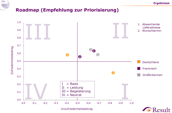 Befragungsergebnisse (KANO-Analyse) für ausgewählte Lieferoptionen