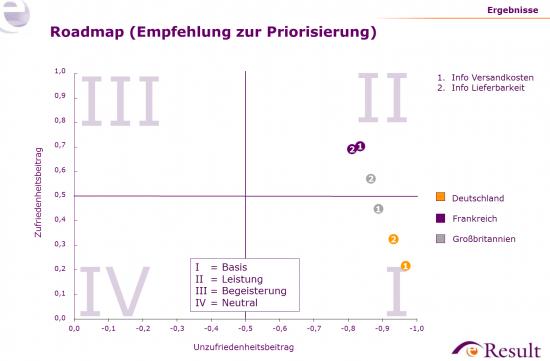 Befragungsergebnisse (KANO-Analyse) für ausgewählte Elemente des Warenkorbs