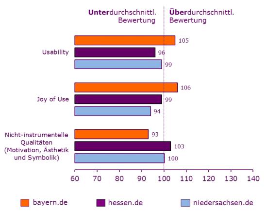 Ergebnisse des Bundesländer-Vergleichstests im Überblick.