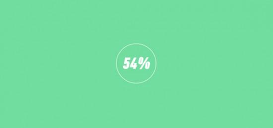 Informieren Sie Ihre Besucher, wie lange Ihre Website noch lädt und steigern Sie so deren Bereitschaft zu warten.