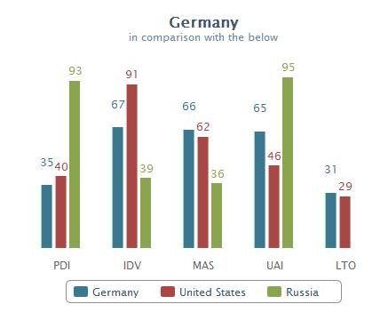 Deutschland, USA und Russland im Kulturdimensionen-Vergleich