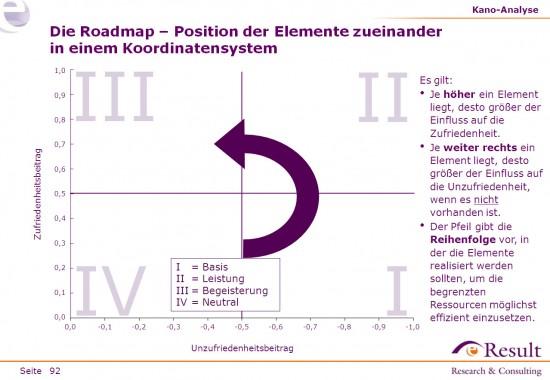 Einordnung der Faktoren in einer Roadmap