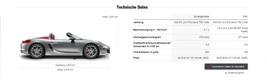 Die technischen Daten des Porsche Boxter S bei 1600px Seitenbreite