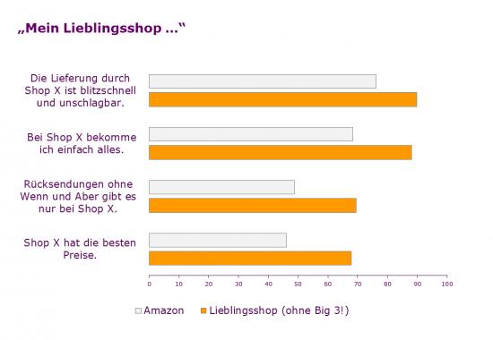 Online-Shopper, repräsentativ für Deutschland (2013), bewerten ihren Lieblingsshop subjektiv besser als Amazon!