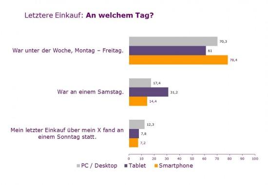 Samstags wird relativ oft über Tablets geshoppt! (Quelle: eResult Omnibus, 600 Nutzer repräsentativ, darunter 39 Digital Natives)